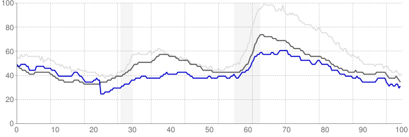 Lawrence, Kansas monthly unemployment rate chart